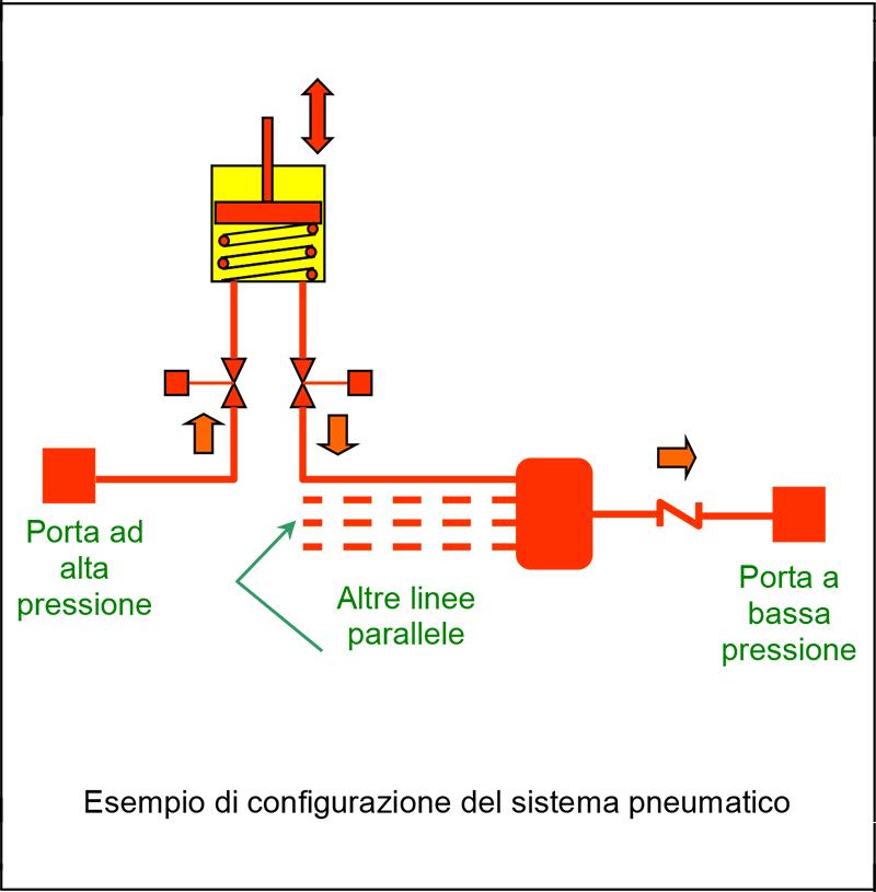 Pneuma-1